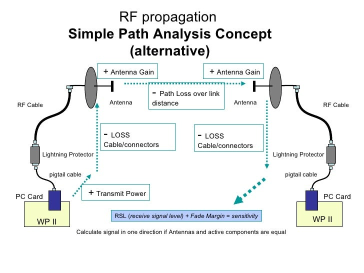 RF propagation  Simple Path Analysis Concept (alternative) WP II PC Card pigtail cable Lightning Protector RF Cable Antenn...