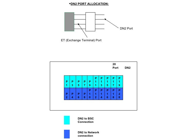 <ul><li>DN2 PORT ALLOCATION: </li></ul>ET (Exchange Terminal) Port DN2 Port   DN2 to Network connection         ...