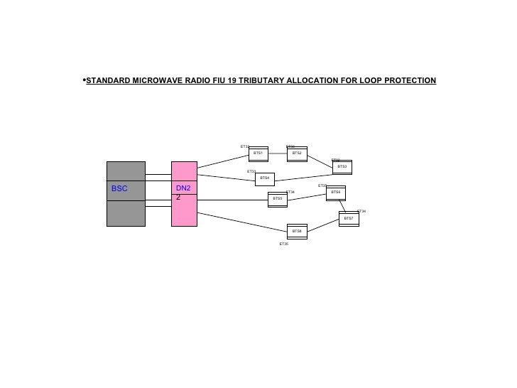 BTS4 ET33 <ul><li>STANDARD MICROWAVE RADIO FIU 19 TRIBUTARY ALLOCATION FOR LOOP PROTECTION </li></ul>BSC DN2 2 BTS7 BTS6 B...