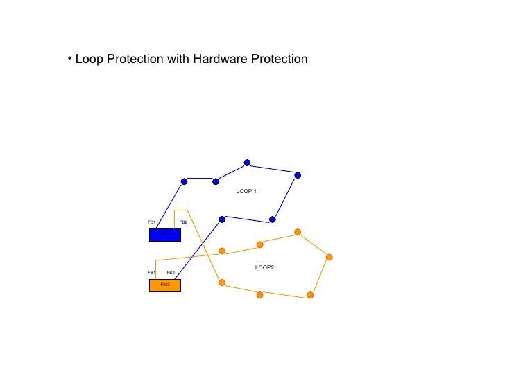 FIU 1  FIU2 FB1 FB2 FB1 FB2 LOOP 1 LOOP2 <ul><li>Loop Protection with Hardware Protection </li></ul>