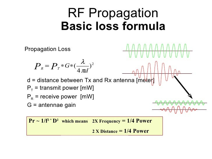 Rf Range Equation Calculator Les Baux De Provence