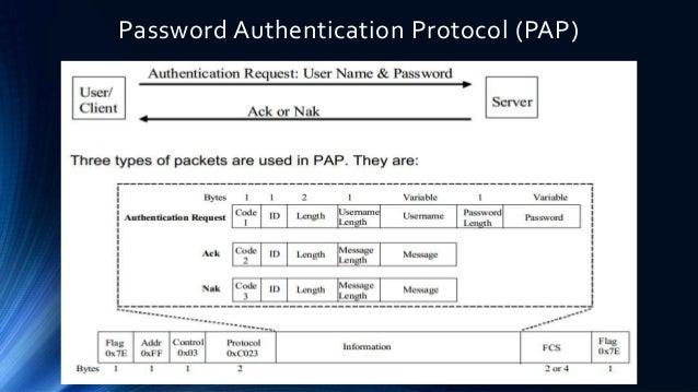 Images of Password Authenticat...