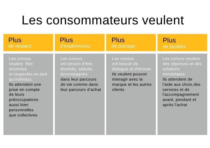 Les consommateurs veulent   Plus   de   respect Plus   d 'expériences Plus   de   partage Plus   de facilités Les consos v...