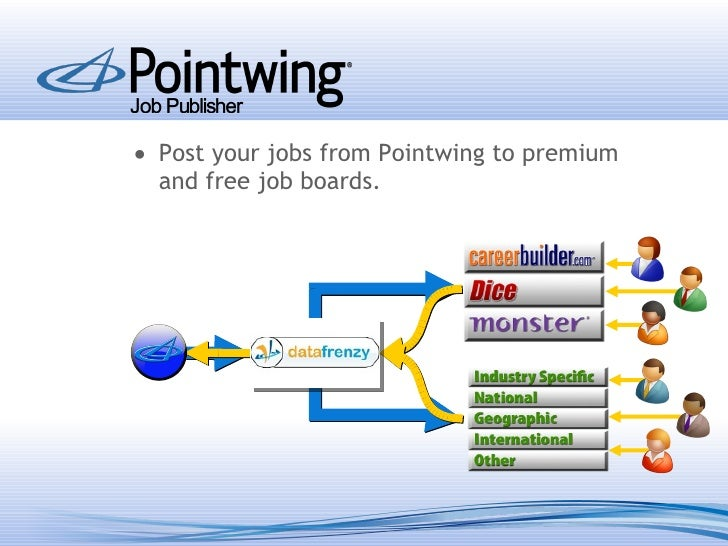 pointwing recruiting software overview