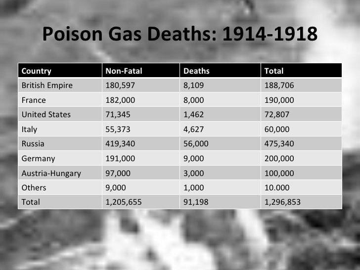 Poison Gas