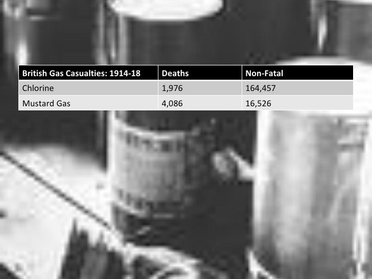 poison gas ww1 essay A brief history of chemical war   effectively used as human canaries to detect leaks of the poison gas  this photo essay bridge the gap between human.