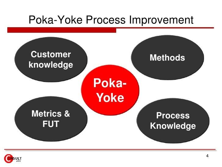 4<br />Poka-Yoke Process Improvement<br />Methods<br />Customer knowledge<br />Poka- Yoke<br />Metrics & FUT<br />Process ...