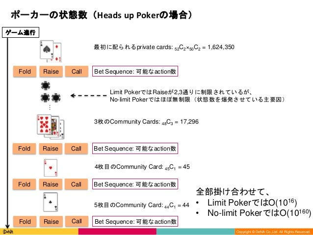 Copyright (C) DeNA Co.,Ltd. All Rights Reserved. Copyright © DeNA Co.,Ltd. All Rights Reserved. ポーカーの状態数(Heads up Pokerの場合...