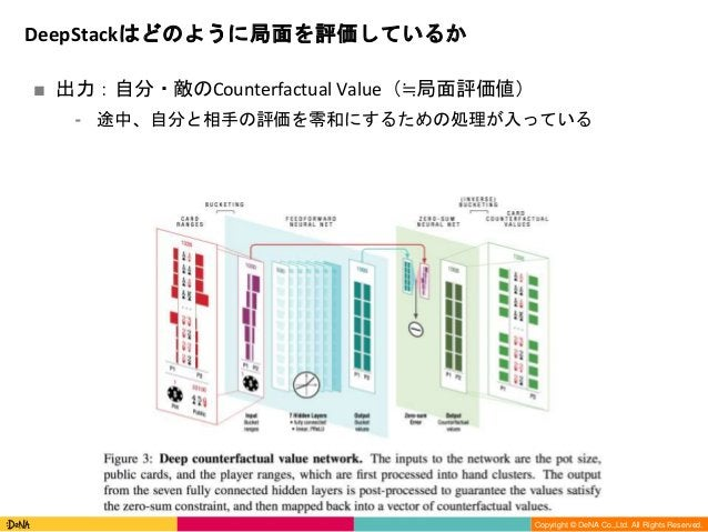 Copyright (C) DeNA Co.,Ltd. All Rights Reserved. Copyright © DeNA Co.,Ltd. All Rights Reserved. ■ 出力:自分・敵のCounterfactual V...