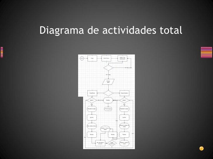 Diagrama de actividades total
