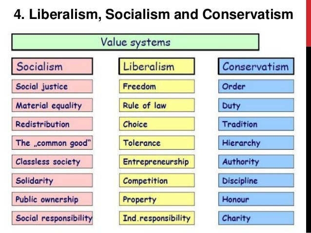 difference between classical liberalism as a There is a profound difference between classical liberalism (cl) and libertarian-ism l cl seeks to use government to guarantee individual liberty l seeks lesser government, the lesser the better, which is why you end up with anarchists being part of the l camp.