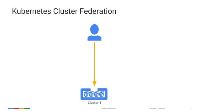 Confidential & ProprietaryGoogle Cloud Platform 11 Kubernetes Cluster Federation Cluster 1
