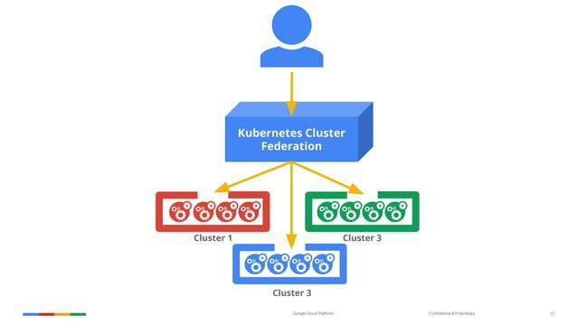 Confidential & ProprietaryGoogle Cloud Platform 12 Kubernetes Cluster Federation Cluster 1 Cluster 3 Cluster 3