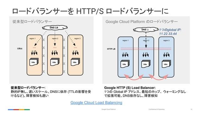 Confidential & ProprietaryGoogle Cloud Platform 14 ロードバランサーを HTTP/S ロードバランサーに 従来型ロードバランサー region 2 region 3region 1 VMs VM...