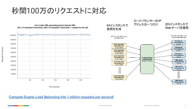 Confidential & ProprietaryGoogle Cloud Platform 15 秒間100万のリクエストに対応 Compute Engine Load Balancing hits 1 million requests p...