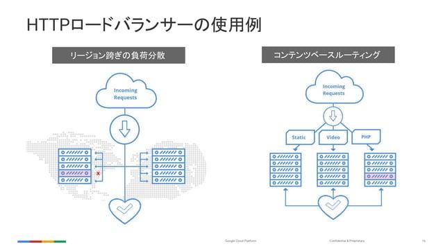 Confidential & ProprietaryGoogle Cloud Platform 16 HTTPロードバランサーの使用例 リージョン跨ぎの負荷分散 コンテンツベースルーティング