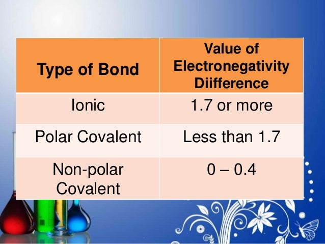 polar or nonpolar bonds Polar and Non-Polar Bonds