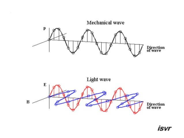A Substance Which A Wave Can Travel Through