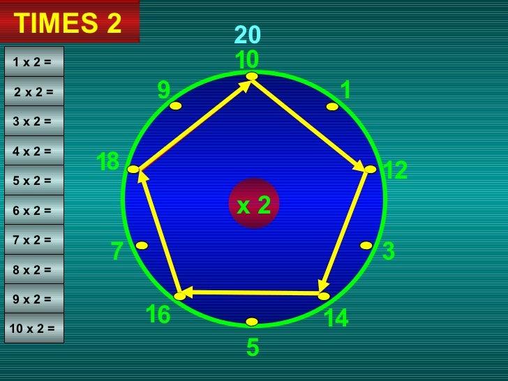 0 1 3 5 2 4 9 7 8 6 1 1 1 1 20 TIMES 2 1 1 x 2 =  2 x 2 = 3 x 2 =  4 x 2 =  5 x 2 =  6 x 2 =  7 x 2 =  8 x 2 =  9 x 2 =  1...