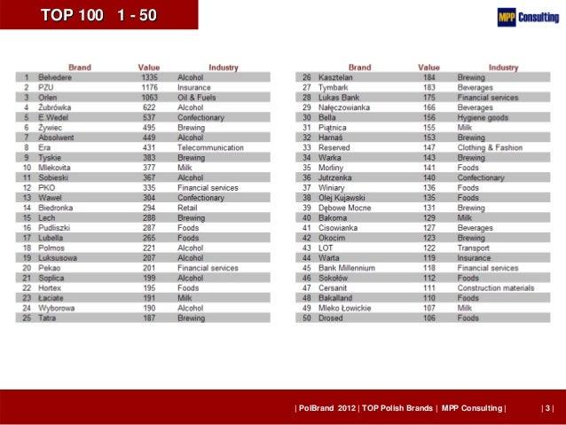PolBrand 2012 - TOP 100 Polish Brands Slide 3