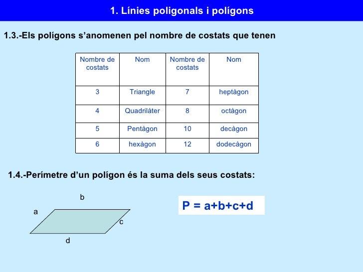 1.3.-Els polígons s'anomenen pel nombre de costats que tenen 1.4.-Perímetre d'un polígon és la suma dels seus costats: P =...