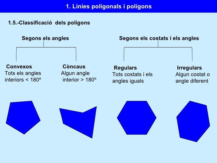 1.5.-Classificació  dels polígons Segons els angles Convexos Tots els angles interiors  < 180º Còncaus   Algun angle inter...