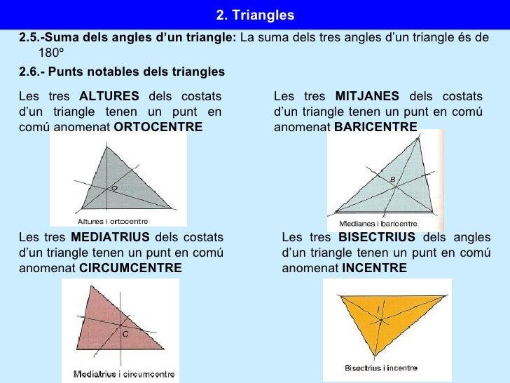 2.5.-Suma dels angles d'un triangle:  La suma dels tres angles d'un triangle és de 180º 2.6.- Punts notables dels triangle...