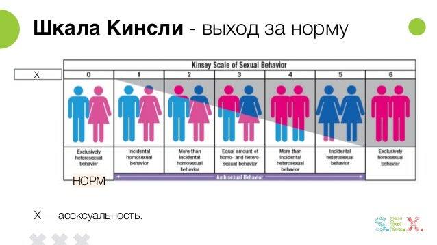 Смотреть Асексуальность видео