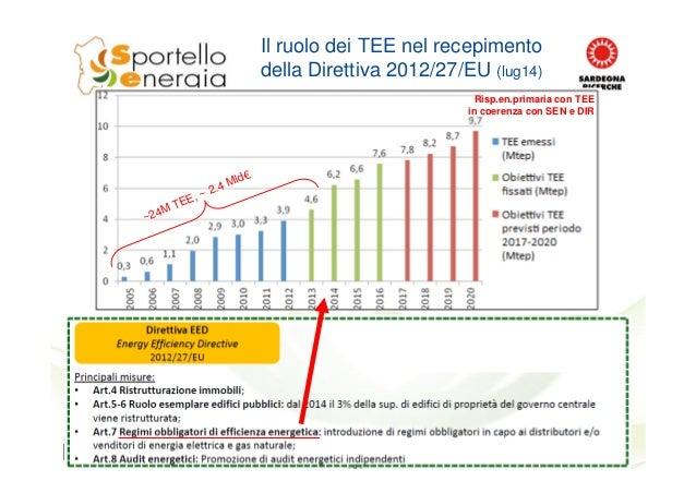 Il ruolo dei TEE nel recepimento della Direttiva 2012/27/EU (lug14) ~24M TEE, ~ 2.4 Mld€ Risp.en.primaria con TEE in coere...