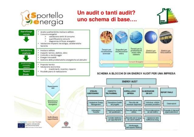 Un audit o tanti audit? uno schema di base….