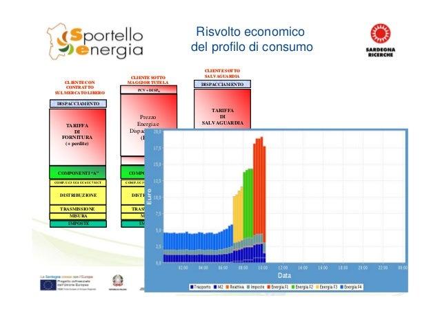 """Risvolto economico del profilo di consumo CLIENTE CON CONTRATTO SUL MERCATO LIBERO CLIENTE SOTTO SALVAGUARDIA COMPONENTI """"..."""