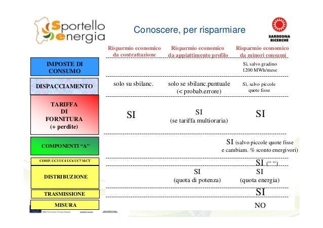 """Conoscere, per risparmiare COMPONENTI """"A"""" TARIFFA DI FORNITURA (+ perdite) DISPACCIAMENTO DISTRIBUZIONE MISURA TRASMISSION..."""