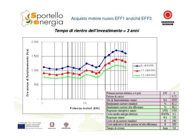 Acquisto motore nuovo EFF1 anziché EFF3 Tempo di rientro dellTempo di rientro dell''investimento = 3 anniinvestimento = 3 ...