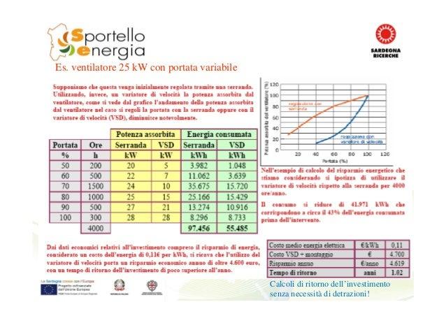 Es. ventilatore 25 kW con portata variabile Calcoli di ritorno dell'investimento senza necessità di detrazioni!