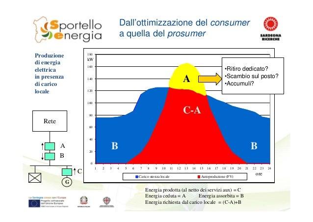Dall'ottimizzazione del consumer a quella del prosumer Rete G A B C Energia prodotta (al netto dei servizi aux) = C Energi...