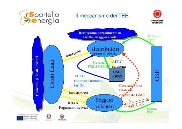 Il meccanismo dei TEE distributoriUtentifinali Rilascio TEE GSE Contrattazione bilaterale o Mercato GME AEEG sanziona GSE/...