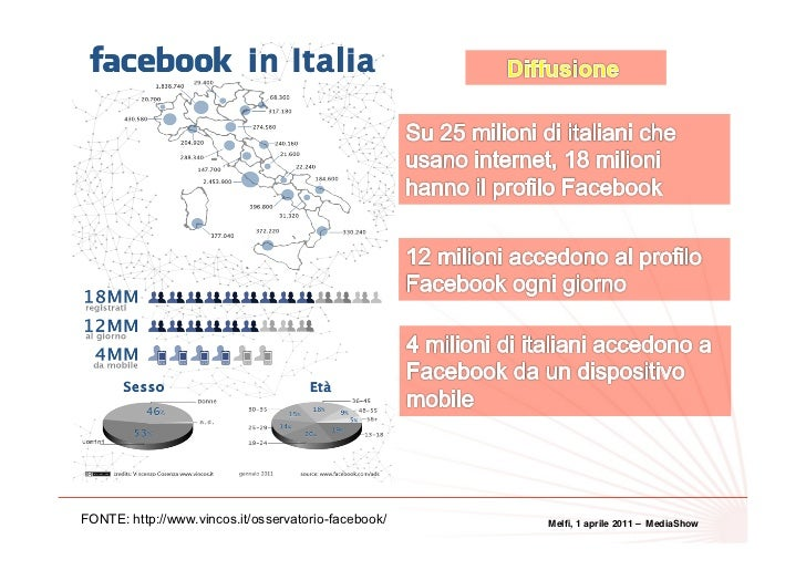 11FONTE: http://www.vincos.it/osservatorio-facebook/   Melfi, 1 aprile 2011 – MediaShow