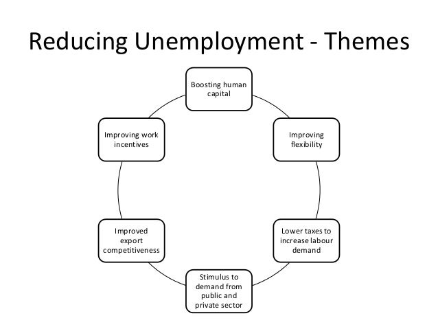 fiscal policy for reducing the unemployment Using fiscal policy to fight recession, unemployment, and inflation rates, and shift aggregate demand to the right if inflation threatens, the central bank uses contractionary monetary policy to reduce the supply of money fiscal policy after the financial crisis.