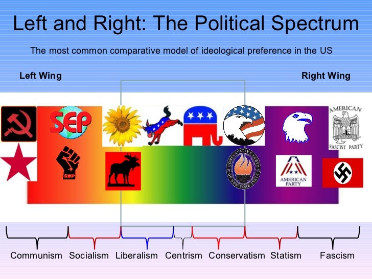 Political Compass - Political leanings map us