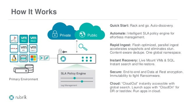 How It Works Quick Start: Rack and go. Auto-discovery. Automate: Intelligent SLA policy engine for effortless management. ...