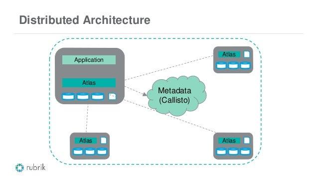 Distributed Architecture Atlas Atlas Atlas Atlas Application Metadata (Callisto)