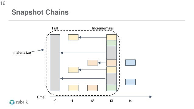 Snapshot Chains 16 Full Time t0 Incrementals t1 t3t2 t4 materialize