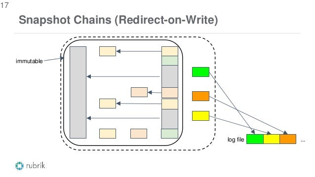 Snapshot Chains (Redirect-on-Write) 17 log file ... immutable