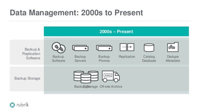 Data Management: 1990s to Present 1990s – Present Backup & Replication Software Backup Storage Backup Software Backup Serv...