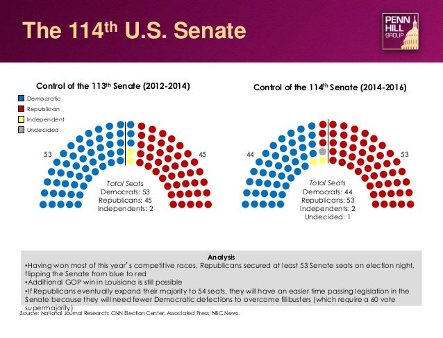 Us Senate Makeup | Saubhaya Makeup