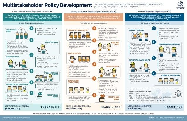 MultistakeholderPolicyDevelopment TheICANNPolicyDevelopmentSupportTeamfacilitatesbottom-up,consensus-driven processesforgl...