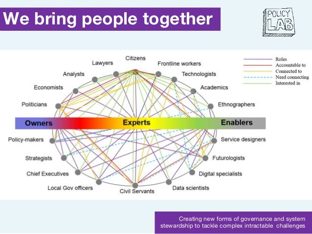 We bring people together Creating new forms of governance and system stewardship to tackle complex intractable challenges
