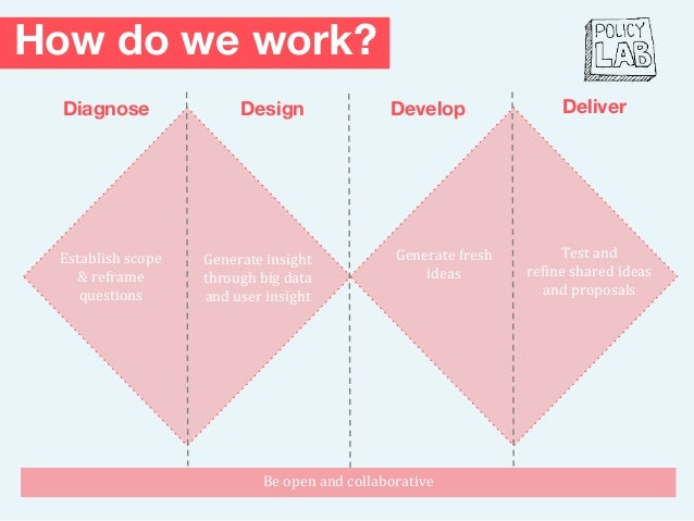 How do we work? Diagnose Establish scope & reframe questions Test and refine shared ideas and proposals DeliverDesign Gene...