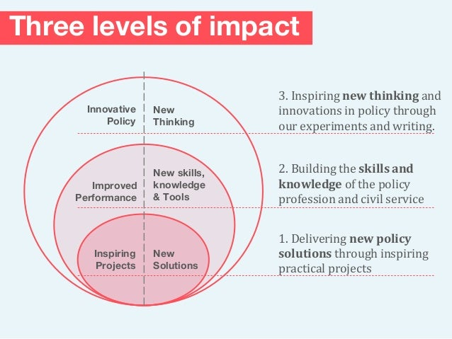 Three levels of impact New skills, knowledge & Tools New Solutions Inspiring Projects Improved Performance Innovative Poli...