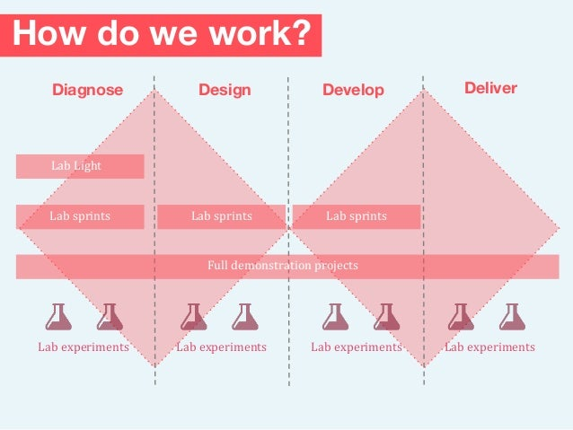 How do we work? Diagnose DeliverDesign Lab Light Develop Full demonstration projects Lab sprints Lab sprints Lab experimen...